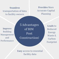 BIM plays a critical role in supporting Building Operation and Maintenance by providing an integrated interface for building operational performance information on all aspects. Let's have a look at these five important advantages of BIM post-construction. ✅For More Inquiries: 🌐: www.theaecassociates.com 📧: info@theaecassociates.com 📲: +1 (408) 540-6462 (USA)