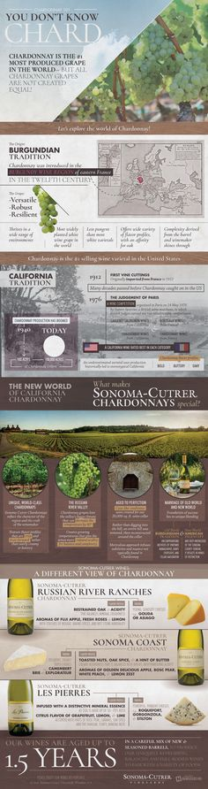 Do you know all there is to know about Chardonnay wine? Chances are you could use a refresher course! The following infographic from Sonoma-Cutrer has all you need to know about everyone's favorite white wine.