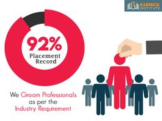 Karmick Institute has a placement record of 92% in the last 7 years. We are dedicated towards promoting groomed professionals +91 9836423755