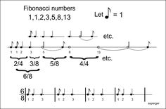 Fibonacci Musical Scales. Taken literally, a transformation of the Fibonacci numbers into note lengths yields an arrhythmic sequence.  intpcentral.com