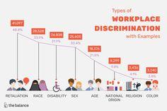 27 Ageism Ideas Age Discrimination Discrimination Gerontology