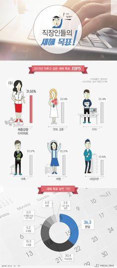 직장인들이 밝힌 2015년 새해목표…다이어트›연애‧결혼›이직 순 [인포그래픽] #Goal / #Infographic ⓒ 비주얼다이브 무단 복사·전재·재배포 금지