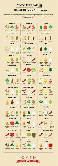 36 cocinas mundiales a través de tres especias. Como ves podemos encontrar e,n varias gastronomías especias como el cilantro, el pimentón picante, la pimienta, el cardamomo, el chile…