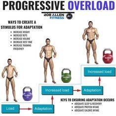 If you want to improve your fitness in any capacity it's important to understand progressive overload. The human body won't change unless it's forced to. If you just keep doing exactly what you're doing, you'll stay pretty much the same (obviously as you Fitness Gym, Fitness Nutrition, Fitness Tips, Fitness Motivation, Nutrition Education, Gym Workout Chart, Gym Workout Tips, Gym Tips, Workout Exercises