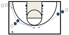 This shooting drill came from the University of Washington Women's Newsletter. If you would like to subscribe, email me and I will forward your interest on to their staff. This is what Assistant Coach Mike Neighbors said about the drill:…Read more → New York Basketball, Jazz Basketball, Basketball Rules, Basketball Practice, Basketball Tickets, Basketball Is Life, Basketball Workouts, Basketball Skills, White Basketball Shoes