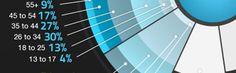 Nieuws: De infographic als succesvolle online marketing tool