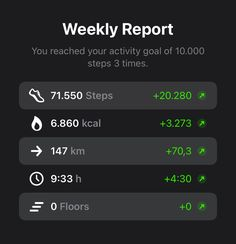 Of course, the usual weekly report is not missing in the new version. If you don't want to get the notification at the beginning of the week, that's no problem either. Just turn it off in the settings of StepsApp. ⚙️📈💯  #StepsApp #WeeklyReport #Report #AppStore #NewApp #PedometerApp #FitnessApp #HealthApp #StayHealthy #Moving #Fitness #YourGym #moveme #workouttime  #10ksteps #stepcounter #steps Health App, How To Stay Healthy, Counter, How To Get, Goals, Workout, Fitness, Work Out, Exercises