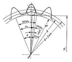 Resultado de imagen para internal gear design calculation