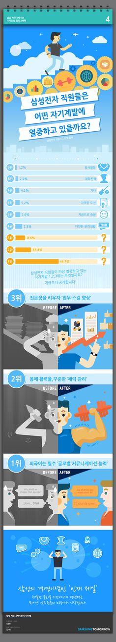 삼성전자 사내 커뮤니티인 '삼성전자 LiVE'에서 실시한 임직원 설문조사 결과를 바탕으로 제작한 인포그래픽.