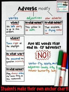 Upper Elementary Snapshots: An Adverb Anchor Chart (with a free printable! Grammar And Punctuation, Teaching Grammar, Grammar Lessons, Teaching Writing, Writing Skills, Teaching English, Learn English, Ks3 English, Basic Grammar