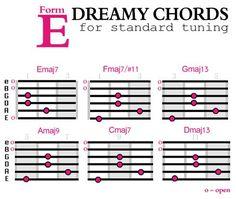 chord progression chart by wayne chase roedy black publishing guitar tips guitar chords. Black Bedroom Furniture Sets. Home Design Ideas
