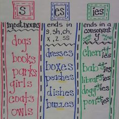 Great anchor chart for s/es/ies!