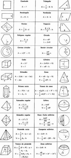 Mar 2020 - best ideas about Geometry formulas MATHEMATIC HISTORY Mathematics is among the oldest sciences in human history. In ancient times, … Geometry Formulas, Physics Formulas, Mathematics Geometry, Algebra Formulas, Algebra 1, Differentiation Formulas, Geometry Art, Math Equations, Study Tips