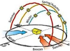 Sun Path Diagram - Bing images                                                                                                                                                                                 More
