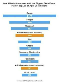 How big is Alibaba?