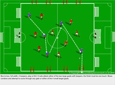 Box to box small sided game. Possession, finishing & fitness.
