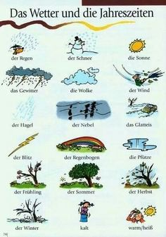 el clima. German.