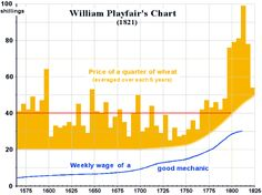 William Playfair's chart showing the price of wheat, and the weekly wage of a good mechanic, 1570 to 1825