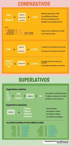 Comparativos y superlativos irregulares en español. Infografía ELE #learnspanish