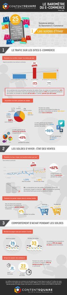 Content Square Infographic : Le bilan des soldes d'hiver pour les e-commerçants