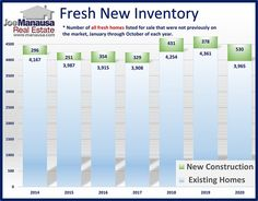 This graph reveals that builder homes have helped close the gap so that 2020 is no longer the worst year on record for new inventory. Remember, today's sky-high demand has created optimal market conditions for sellers. #realestate #Tallahassee