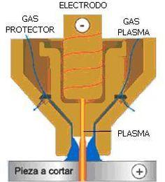 Corte por plasma - Wikipedia, la enciclopedia libre