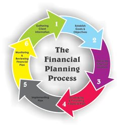 Cross Border Financial Advisor - Canada US Financial Planning gives the money related advancement and composed the general population life in an incredible way of American's who living in Canada.
