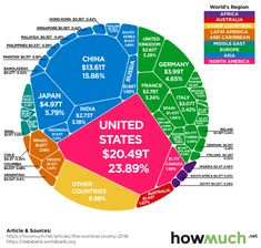 World economy of 86 trillion dollars in one chart. World Bank Data, Chart Infographic, Infographics, Purchasing Power Parity, Marketing Data, Global Economy, The Unit, Country, Technology