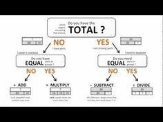 singapore math problem - Introduction to The Bar Model - Math Problem Solving Method Singapore Math, Strip Diagram, Problem Solving Model, Math Strategies, Maths Resources, Math Worksheets, Math Activities, Teacher Resources, Math In Focus