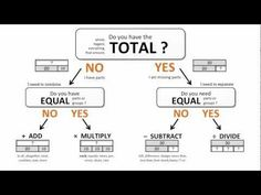 ▶ Introduction to The Bar Model - Math Problem Solving Method - YouTube
