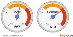 Les femmes seraient plus présentes (53%) que les hommes sur la plateforme et tweeteraient également davantage que les hommes.