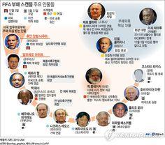 <그래픽> FIFA 부패 스캔들 주요 인물들