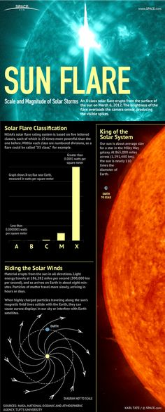Space Facts A user's guide to solar flares. X-class flares top the scale with the most energy and potential to disrupt communications on Earth. Astronomy Science, Space And Astronomy, Hubble Space, Space Telescope, Space Shuttle, Astronomy Facts, Sistema Solar, Piercings Ideas, Cosmos