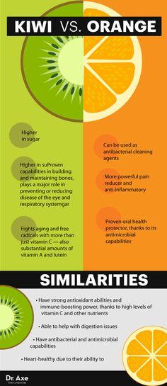 Kiwi nutrition vs. orange nutrition - Dr. Axe http://www.draxe.com #health #holistic #natural