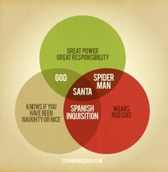 This Venn diagram explains the difference between Santa, God, Spiderman and the Spanish Inquisition. :-)