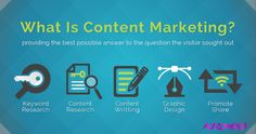 Content Marketing Strategie onmisbaar - SEO bureau Connect your World Digital Marketing Strategy, Facebook Marketing Strategy, Marketing Software, Marketing Plan, Internet Marketing, Online Marketing, Social Media Marketing, What Is Content Marketing, Google Plus
