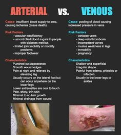 Arterial vs Venous Ulcers good for new nurse teaching& pts Nursing School Tips, Nursing Career, Nursing Tips, Nursing Notes, Nursing Schools, Lpn Schools, Critical Care Nursing, Medical Student, Nursing Students