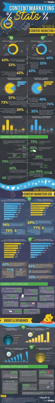 #ContentMarketing in 2017: The Important Stats You Need to Know #Infographic #Marketing Clique aqui http://www.estrategiadigital.pt/ferramentas-de-marketing-digital/ e confira agora mesmo as nossas recomendações de Ferramentas de Marketing Digital