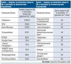 Кто из банков больше всего занял у ЦБ РФ