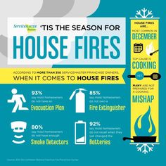 Temperatures are getting colder which means more time is spent indoors, more home cooked meals, and the beginning of the most common month for house fires. House fires are most common in December. The top reason or fires is cooking yet many are not prepared for a cooking mishap.   #fire prevention #fire restoration #house fires #smoke detectorrs