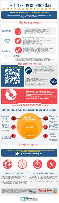 Lecturas recomendadas, infografía elaborada con Piktochart. Blogue apuntesdelengua.com