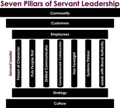 Servant Leadership Diagram