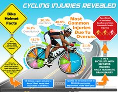 Christensen Law Firm Releases New Cycling Infographic—'Cycling Injuries Revealed' Ozone Therapy, Bicycle Safety, Accident Injury, Athletic Training, Triathlon Training, Training Plan, Cycling Quotes, Cycling Motivation, Traumatic Brain Injury