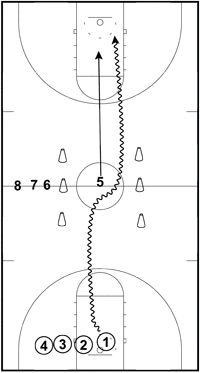 Be A Better Player On The Basketball Court By Using These Tips! Many people share a love for basketball. You want to show those skills and work as a team to give your fans a reason to cheer. Each team member has contrib Basketball Shorts Girls, Basketball Tricks, Basketball Rules, Basketball Practice, Basketball Plays, Basketball Is Life, Basketball Workouts, Basketball Skills, Basketball Legends