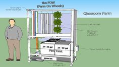 Bob Hooper uses an innovative Farm On Wheels design to bring aquaponics into the STEM classroom for kindergarten through 6th grade. Learn more about it here