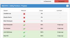 EDpuzzle class progress screenshot
