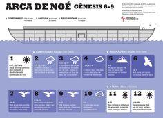 ARCA DE NOÉ - Gênesis 6-9
