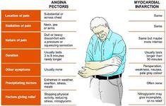 Types of Angina   Cardiac nursing, Cardiovascular nursing ...