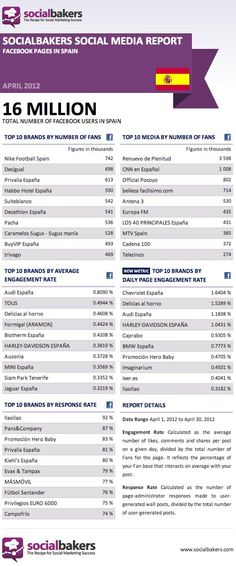 Los números de Facebook en España (Abril 2012) (via @socialdente )