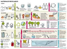 Materiales reciclables #infografia #infographic #medioambiente